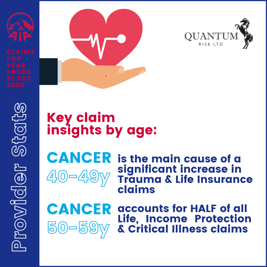 Provider stats - Cancer is the main cause of a significant increase in Trauma & Life Insurance claims 40-49 years. Cancer accounts for half of all Life, Income Protection & Critical Illness claims aged 50-59 years